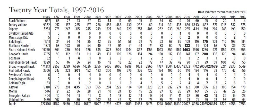 Twenty-Year Totals Through 2014
