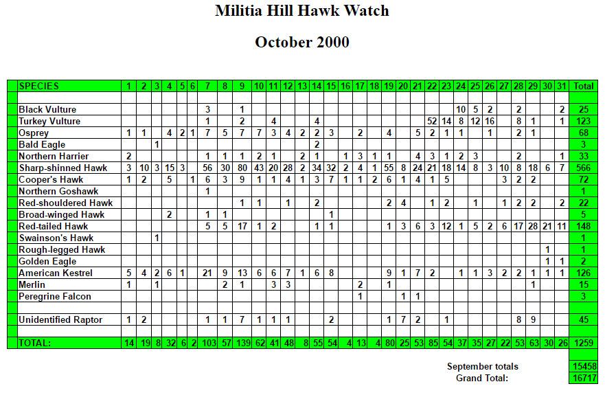 mhhw-oct-2000-stats