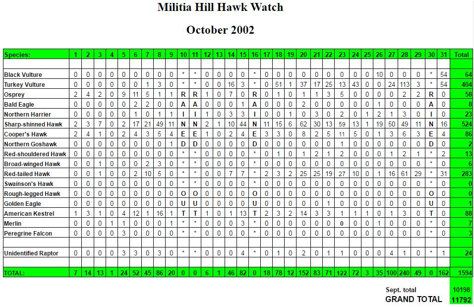 mhhw-oct-2002-stats