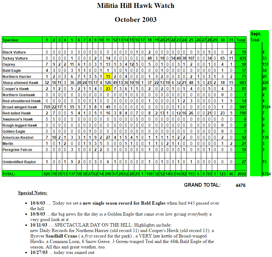 mhhw-oct-2003-stats