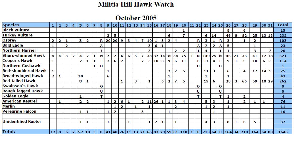 mhhw-oct-2005-stats