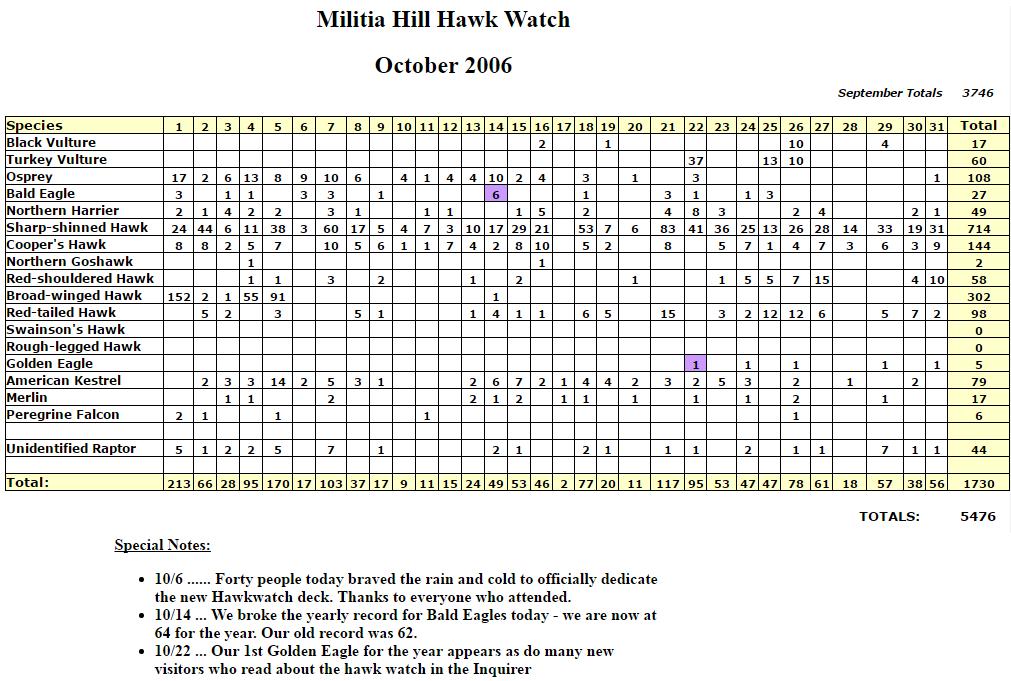 mhhw-oct-2006-stats