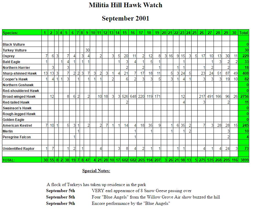 mhhw-sept-2001-stats