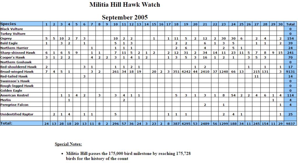 mhhw-sept-2005-stats