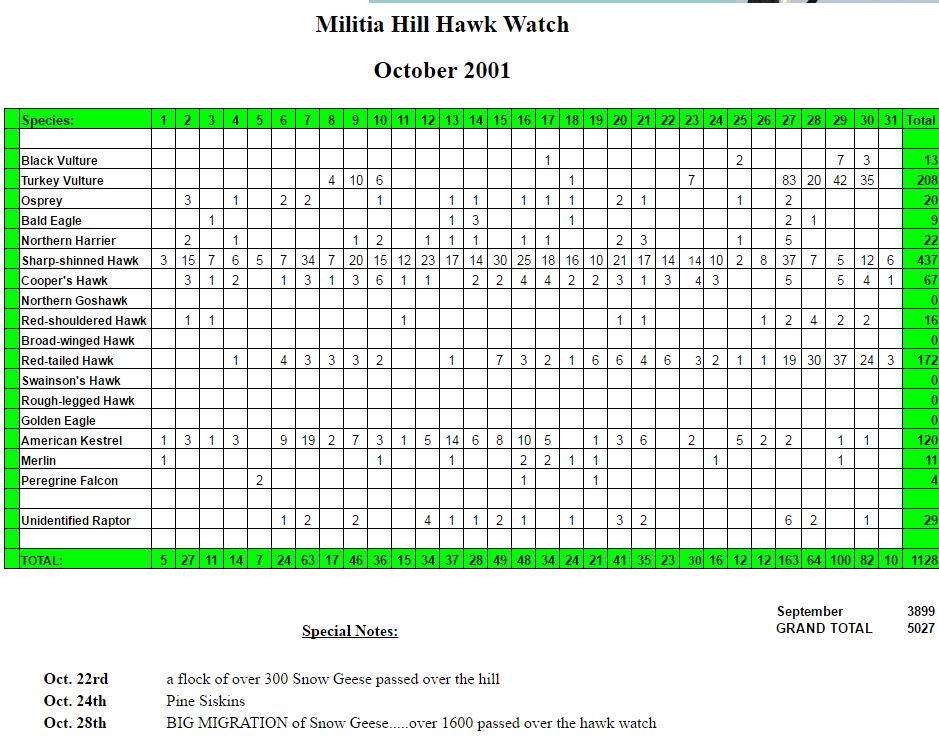 mhhw-soct-2001-stats